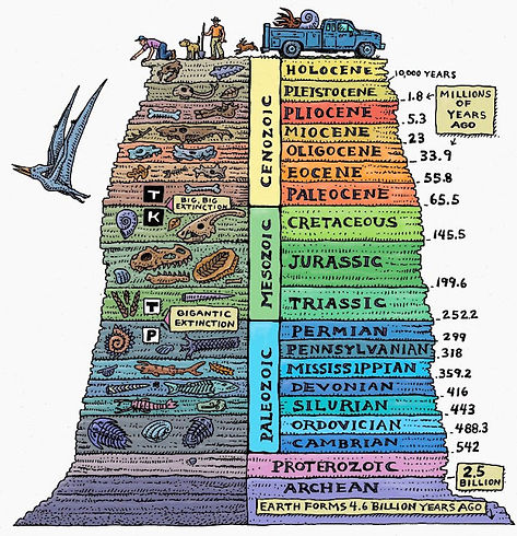 10 Interesting Facts about The geologica