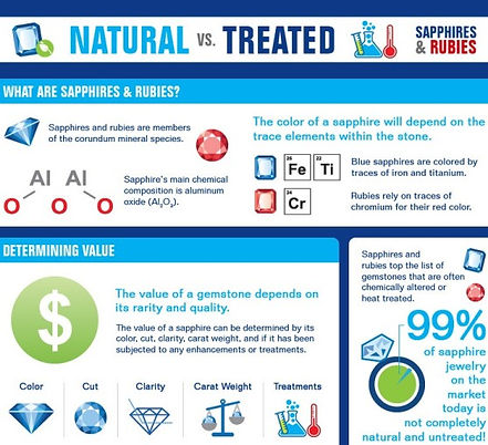 natural-vs-treated-sapphires-and-rubies-
