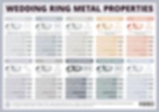 Wedding Ring Metal Properties