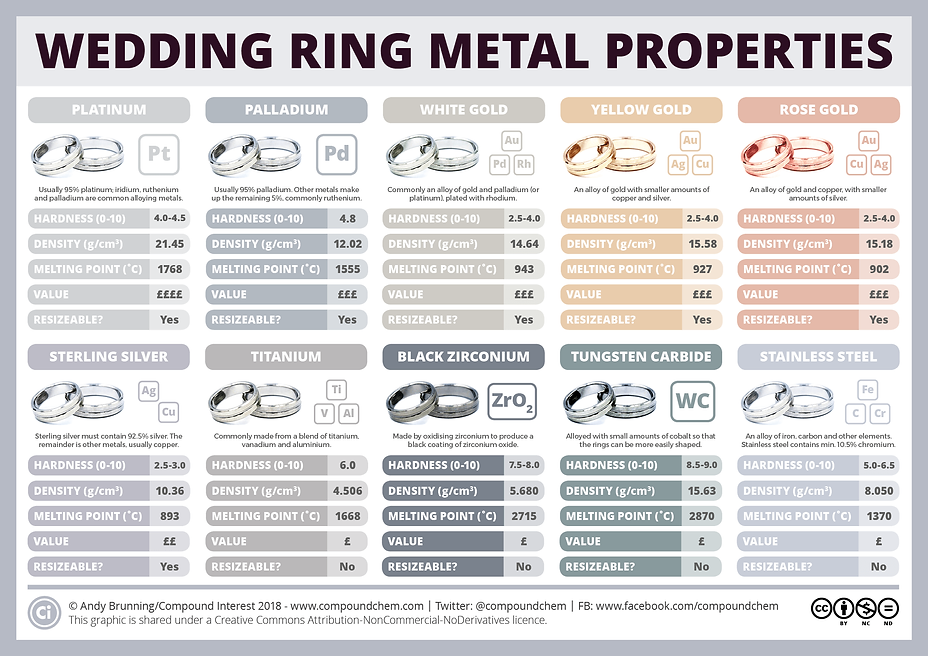 Wedding Ring Metal Properties