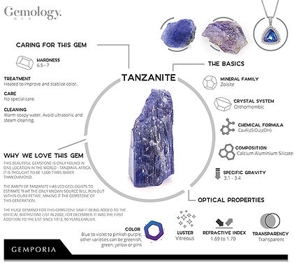 Tanzanite Gemology