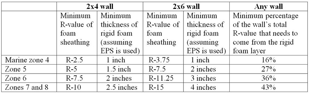Table showing minimum R-values for rigid foam installed on exterior of wall sheathing