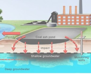Did You Know? Coal Ash Ponds Found to Leak Toxic Materials