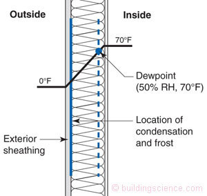 The Importance of Considering Dew Point When Increasing Insulation in Existing Buildings