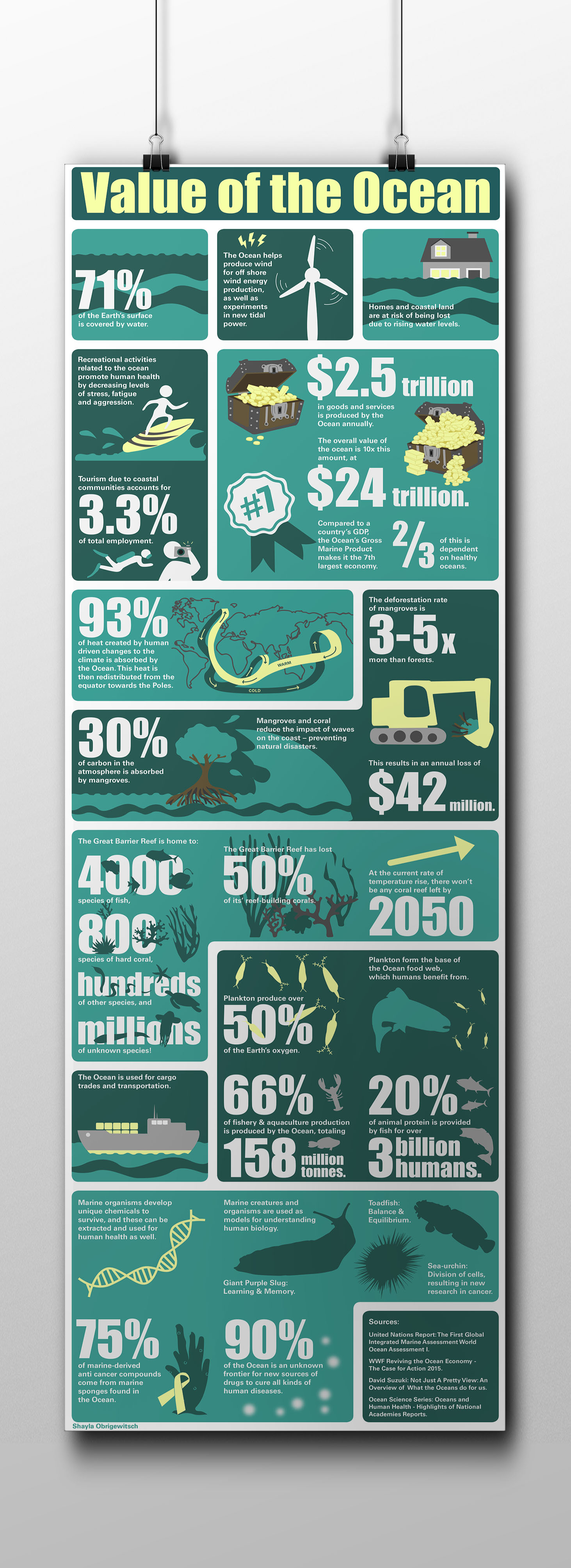 Oceans Infographic Poster