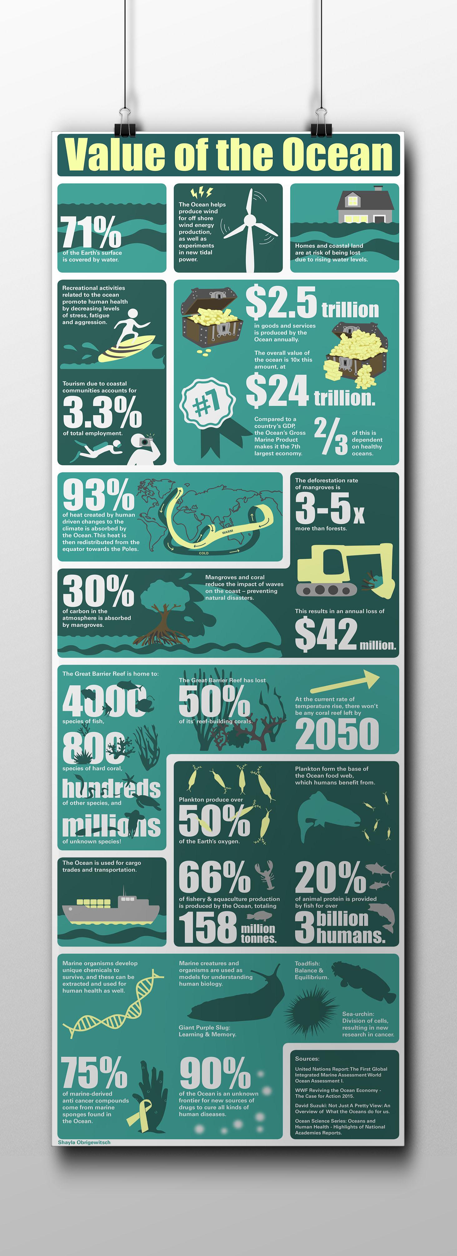 Value of Oceans