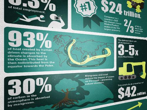 Value of Ocean Detail