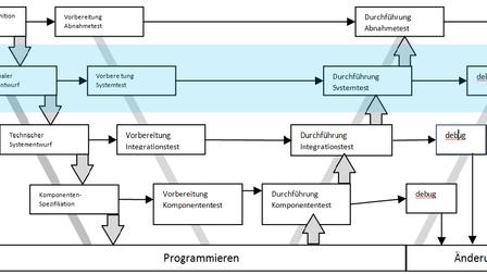 Bottleneck Systemverifizierung: Risiko durch eine späte Einbindung