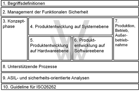 ISO 26262 – Funktionale Sicherheit in der Automobilindustrie