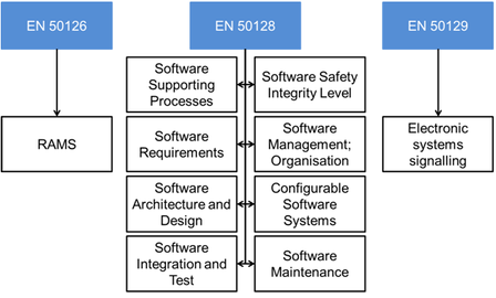 EN 5012x – Funktionale Sicherheit in der Bahnindustrie