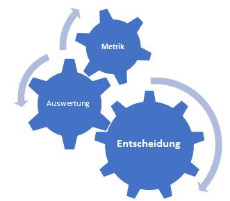 Bottleneck Systemverifizierung: Verwendung von Metriken