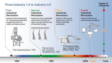 Industrie 4.0 - Eine Kosten-/Nutzenrechnung für Unternehmen