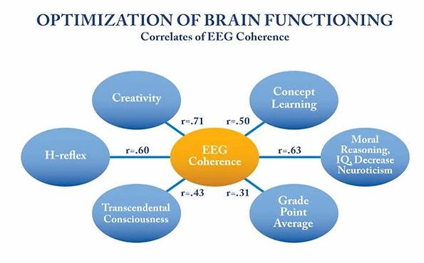 TM-effect-on-improving-brain-functioning