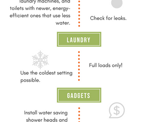 Save Water, Save Energy, Save Money!