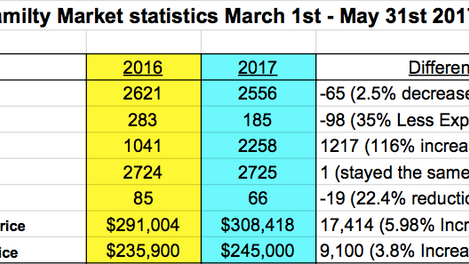 RI Real Estate Market Statistics For Single Family  (March 1st 2017 - May 31st 2017)