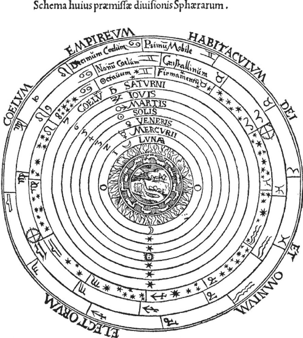 A geocentrikus világkép sematikus rajza, melyen az égi szférák az éter nevű ötödik elemből épülnek fel (Forrás: Wikipédia)