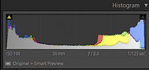 histogram of results from light meter test