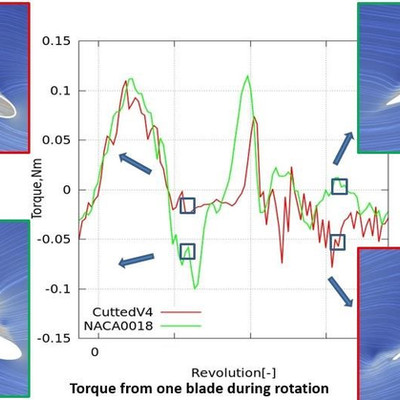Aerodynamic researches and simulations