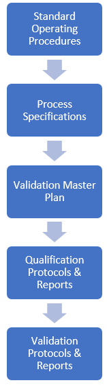 Validation Process Flow.PNG