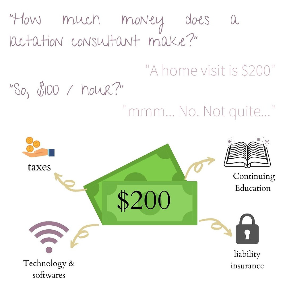 graphic with images and lettering says how much money does a lactation consultant make a home visit is $200 so they make $100 per hour, no not quite. Image of $200 cash bills with arrows pointing to various expenses taxes represented with a hand collecting coins, continuing education with an open book, liability insurance with a lock for safety and security, technology and software represented by the wifi symbol