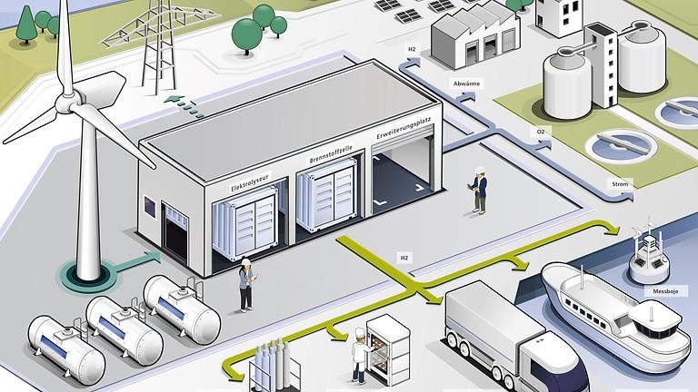 BIS Wirtschaftsförderung | H2BX | bremenports | WAB | Woche des Wasserstoffs Bremerhaven