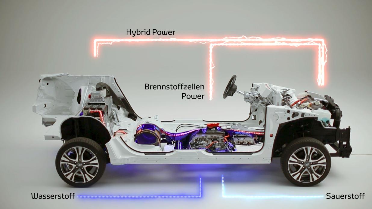 Antrieb mit der Brennstoffzelle