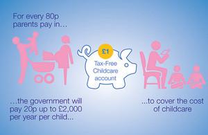 New Childcare Scheme
