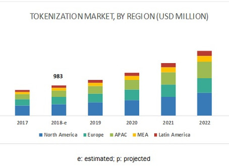 Tokenization Market by Component - Global Forecast to 2023