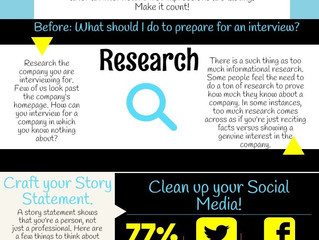Before you Interview...