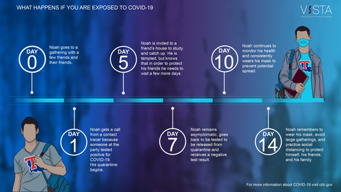 COVID-19 Incubation Timeline A