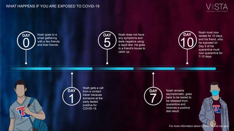 COVID-19 Incubation Timeline B