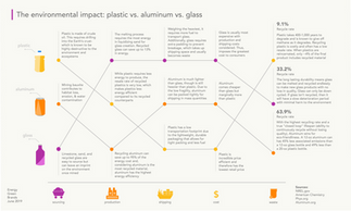 The environmental impact: plastic vs. aluminum vs. glass