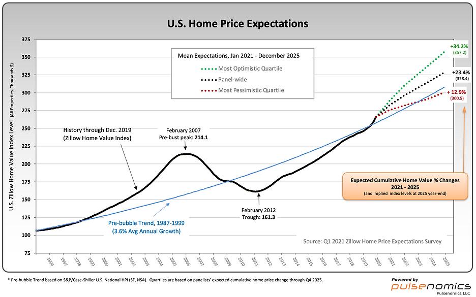 Zillow-4-14-21-U.S.-Home-Price-Expectati