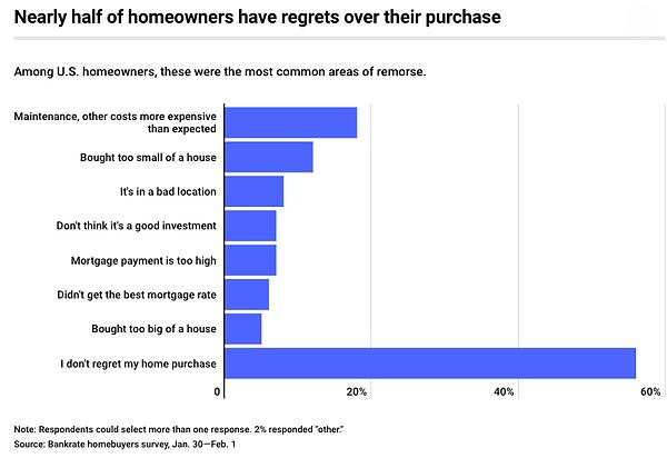 RealEstate_Buyers_Remorse_2019_Bankrate.