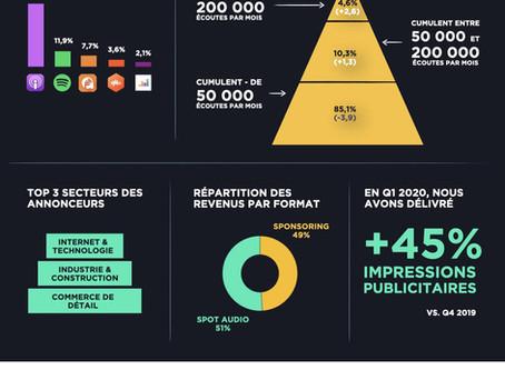 Acast publie son second baromètre du podcast en France