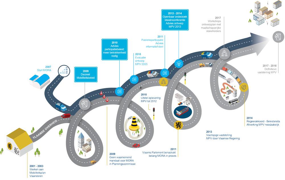 MORA - SERV infographic
