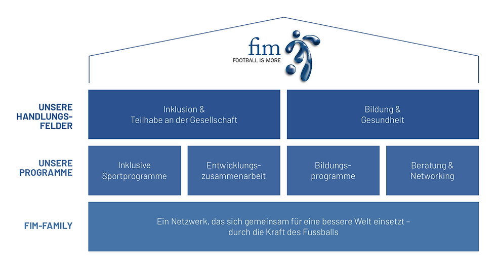 fim-building.png