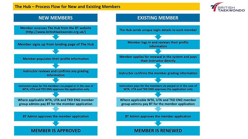 British Taekwondo HUB membership application process