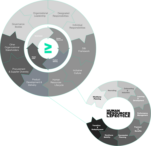 D&I Service Management Lifecycle.png