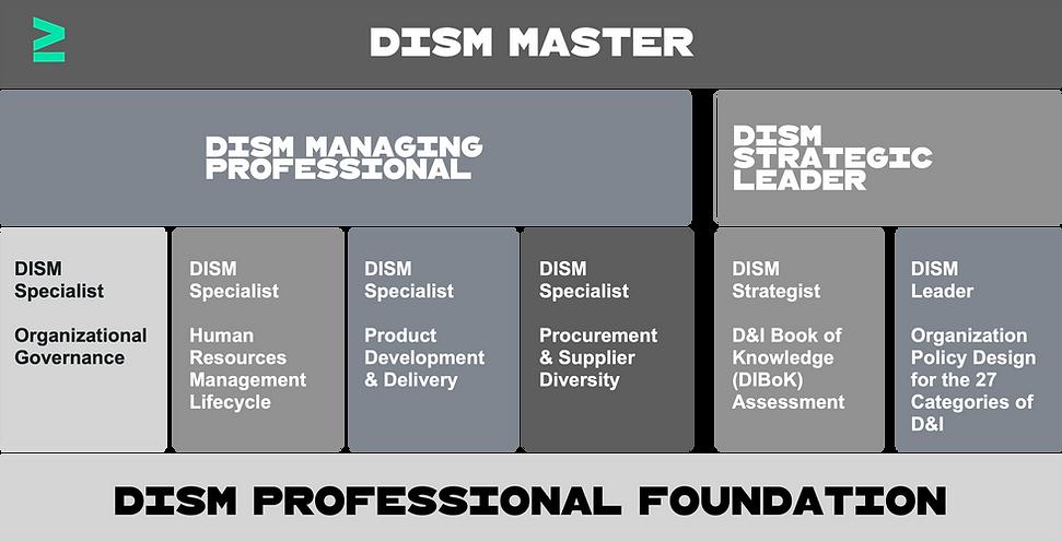 D&I Service Management Profesional _ mod
