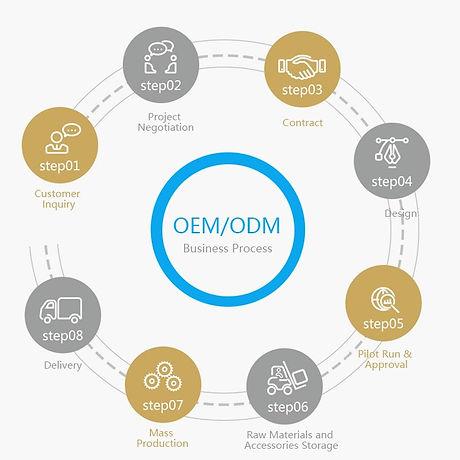 OEM ODM Service
