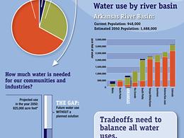 Colorado Water 2012