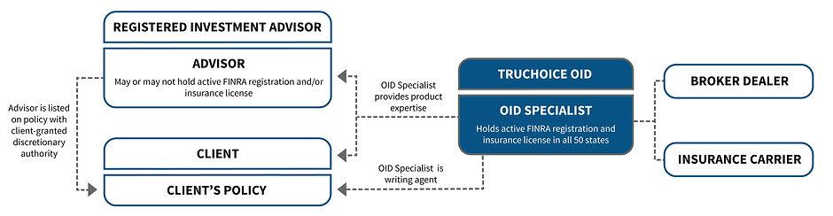OID-Flow-Chart-12.12.19.jpg
