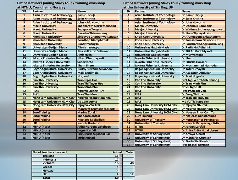Teachers List.png