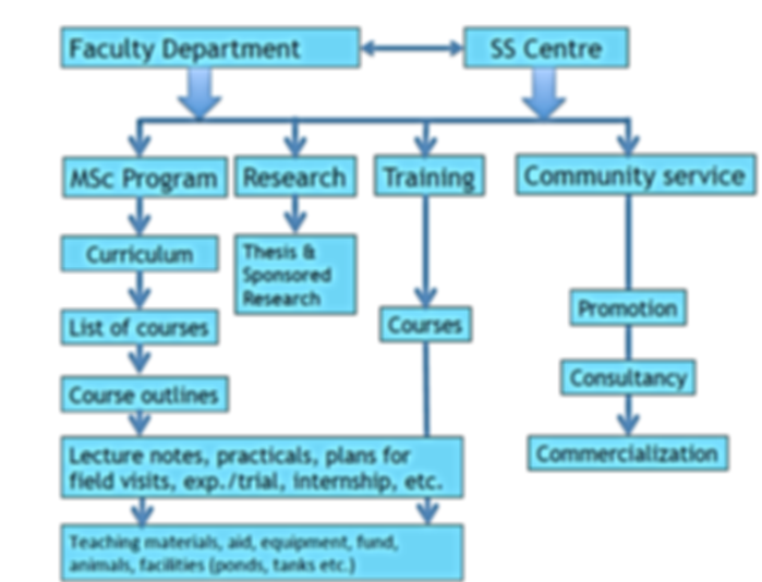 Project Structure 3