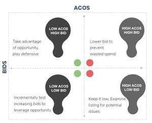 ACos vs Bids