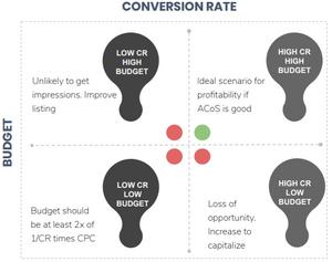 Conversion Rates vs Budgets