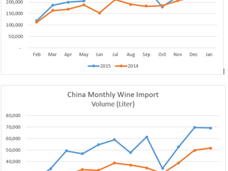 Wine Sales Trend Pattern in China - A Must-Learn Intelligence to International Wine Marketers to Chi