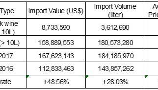 2017 China Imported Wine Data & Analysis IV – Bulk Wine