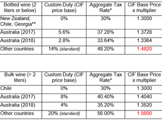 What Are The Duty And Tax Structures Affecting Your Wine Cost And Pricing?
